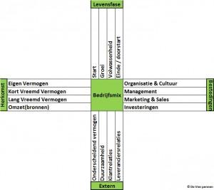 Het 4D Model waarmee de balans ven een bedrijf kan worden bepaald